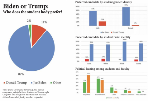 Biden or Trump: who does the student body prefer?