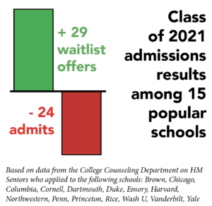 College admissions rates plummet for 2021